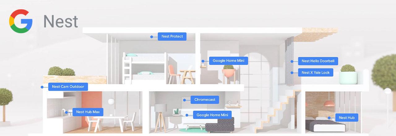 Hausgrafik mit einzeichneten Google Nest Produkten