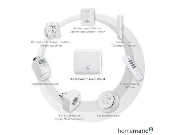 Grafik Homematic IP Produkte