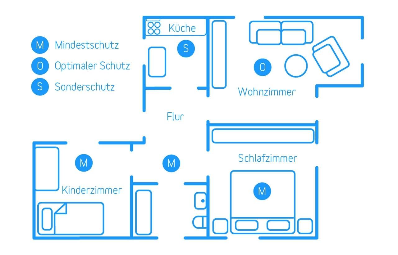 Plan für die optimale Anbringung von Rauchmeldern in der Wohnung