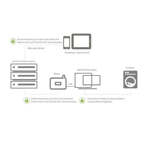 Telekom SmartHome Tür-/Fensterkontakt optisch